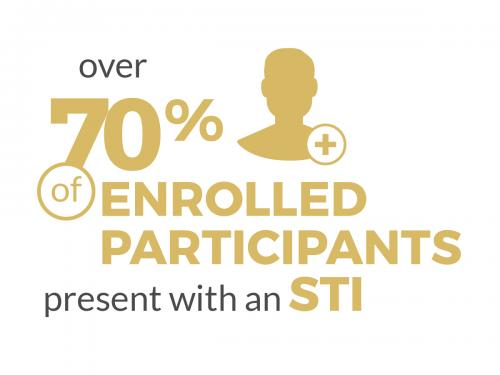 Over 70% of enrolled participants present with an STI