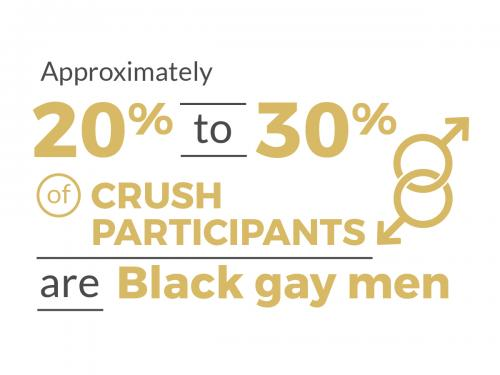 Approximately 20% to 30% of CRUSH participants are Black gay men