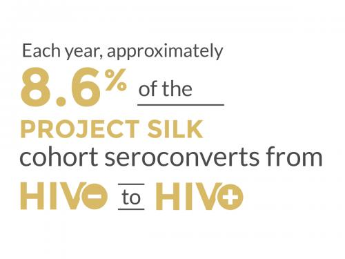 Project Silk infographic